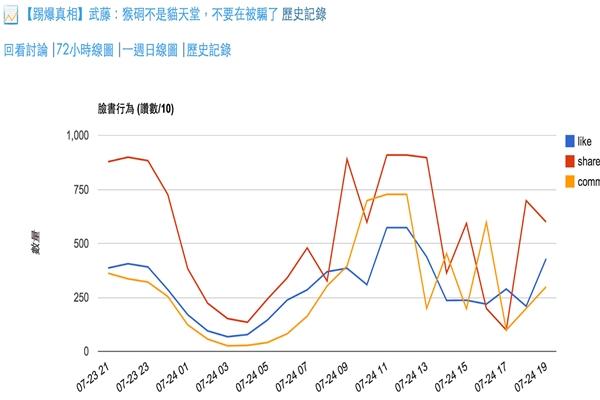 從林克傳說的 Reach Rate 來看,主場新聞是最多最快的, 不到兩小時就被收錄,就分享比例也是如此,看得出來主場新聞倒是比較受到臉書讀者的歡迎,但在某方面也是蠻局限的,相較 GC 的使用者還是少很多。說了那麼多,最大的問題是:到底內容農場對原作是好還是不好,這篇原作由於不是在外部連結,影響說不定不大,至少沒有廣告的問題,也就不會有收入的問題,但若這是一個也是有版權的網站的內容,可以肯定的是原作網站可能只剩四分之一或者更低,此時問題就很大了。