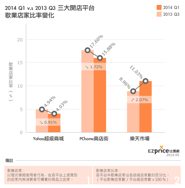 2014Q1台灣三大電子商務開店平台營運現況 作者:Ezprice公關室