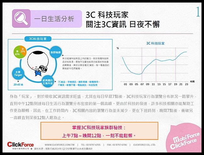 域動行銷 2014年Q2台灣網路 行動調查數據報告