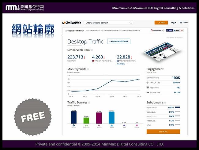 similarweb.com 比較競爭者網站 不同於Google Analytics網站分析 作者:吳天元