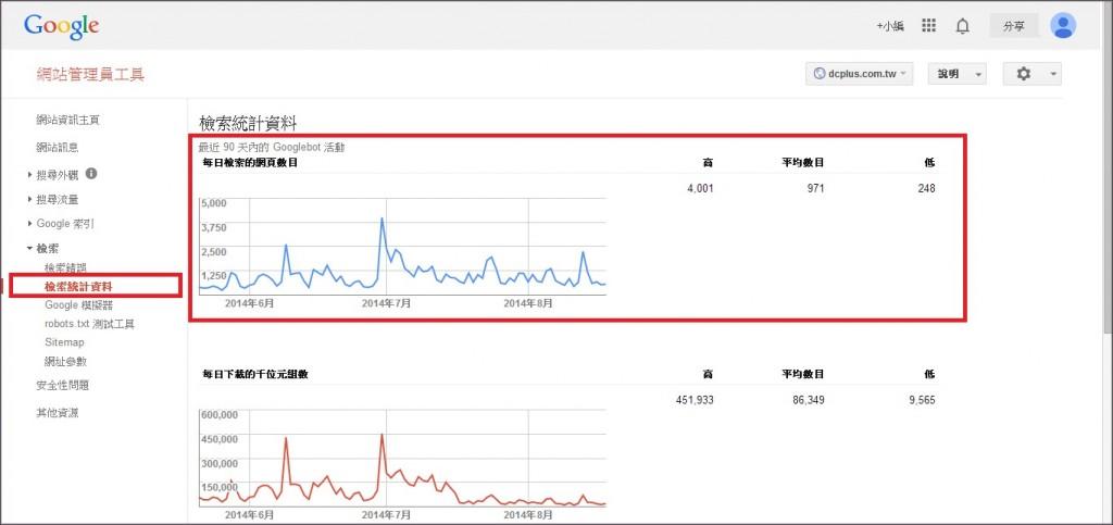 Google Webmasters (7.1)