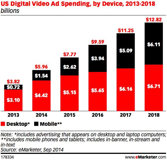 行動影音廣告預算2018年將翻倍成長