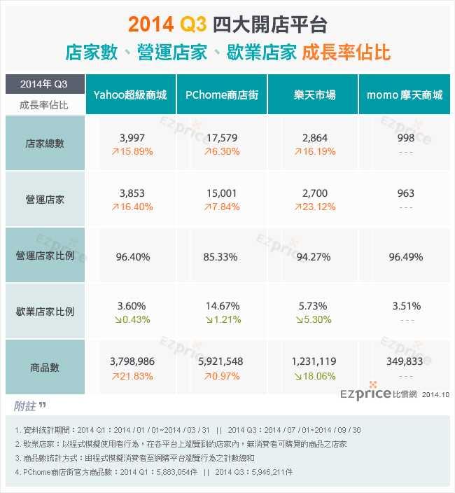 014 台灣開店平台 v.s 百大賣家 關係調查現況