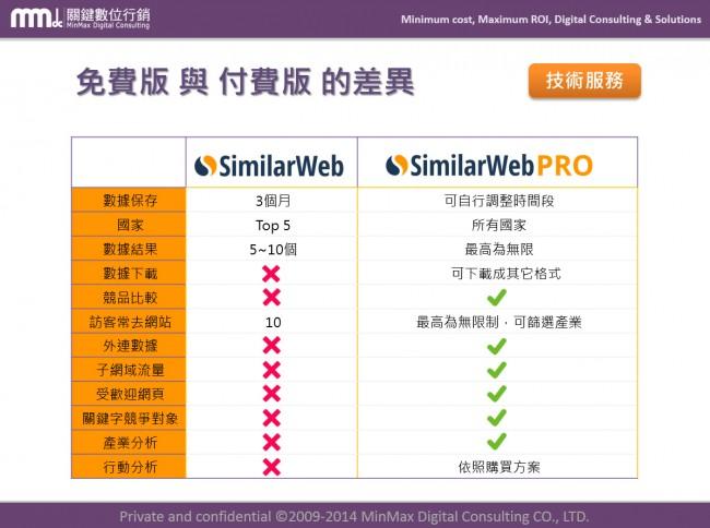 SimilarWeb0A10-650x484