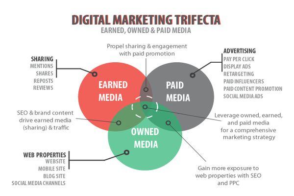 content distribution
