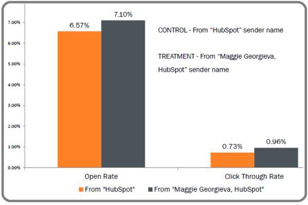 maggie-hubspot-sender-address-test