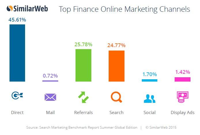 finance channel