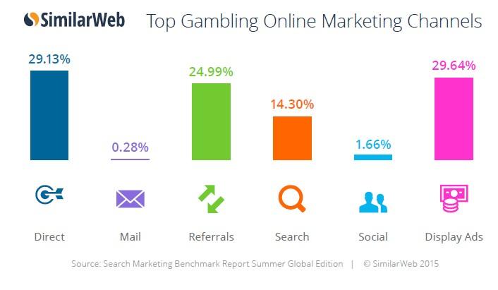 gambling channel