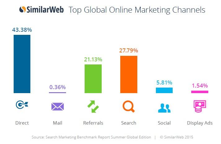 top global online marketing channels