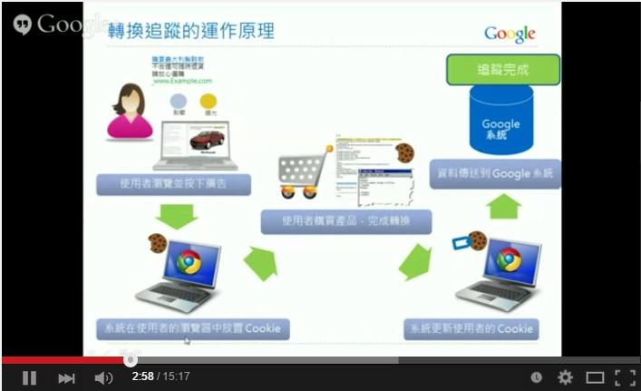 Google AdWords 關鍵字廣告 進階搜尋 轉換追蹤 運作原理