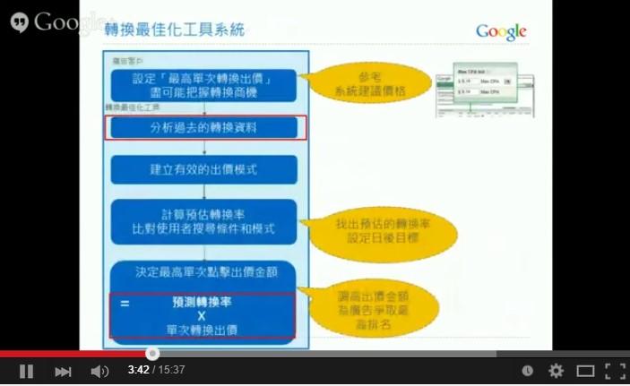 Google AdWords 關鍵字廣告 進階搜尋 轉換最佳化工具 系統