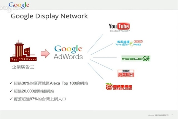 關鍵字廣告 Google Adwords 多媒體聯播網