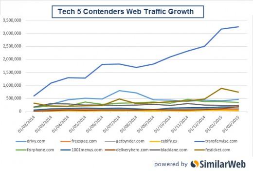 流量 成長 新創 similarweb