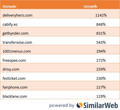 流量 成長 排名 新創 similarweb
