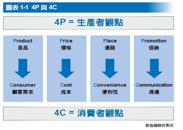 4P 4C 生產者 消費者