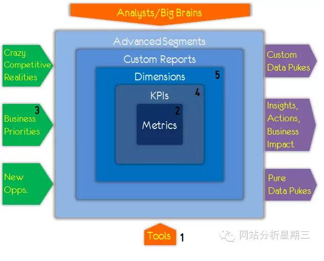 data-analysis-circle-11
