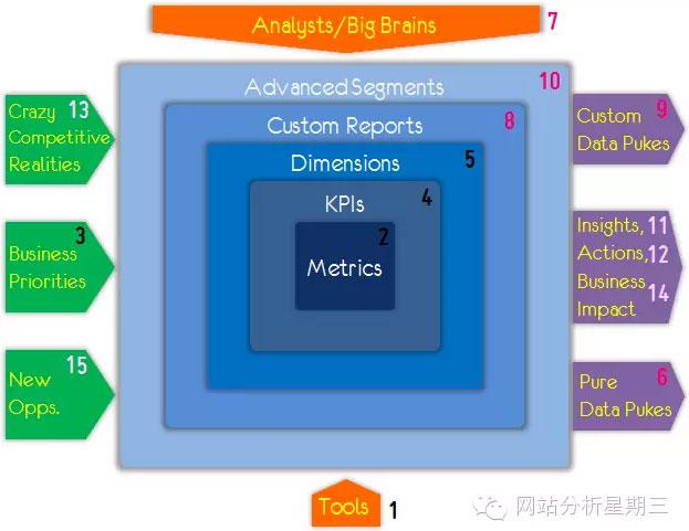 data-analysis-circle-13