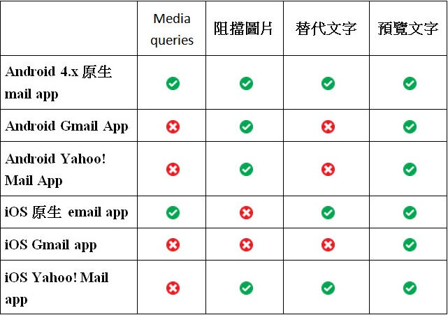 開信率,手機版優化,電子報