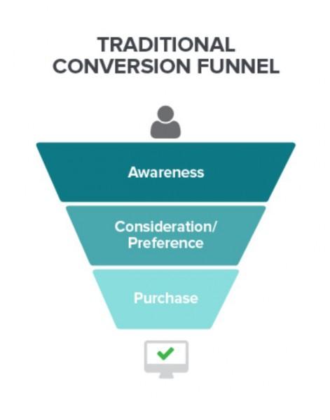 潛在顧客,通路,廣告,行銷漏斗