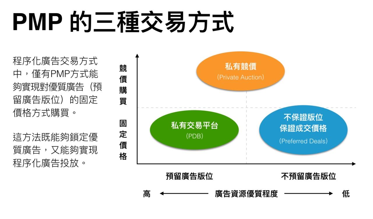 程序化,競價,廣告, RTB