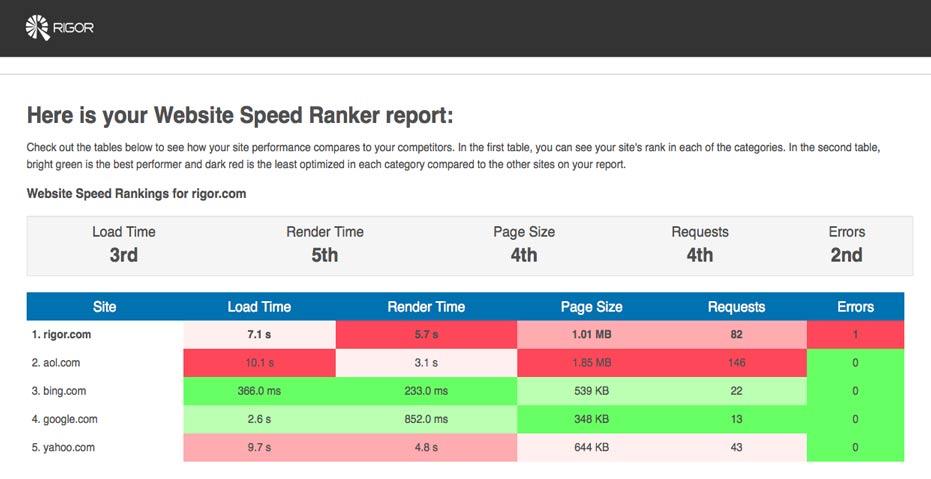 Website-Speed-Ranker_report