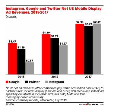 Instagram,行動,廣告