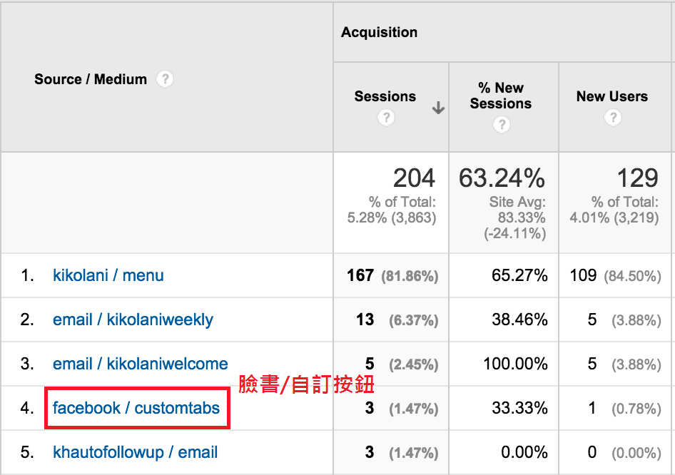 目標, Google Analytics,臉書