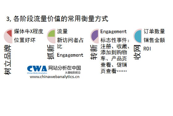 ROI,流量,管道,轉化,助攻, engagement