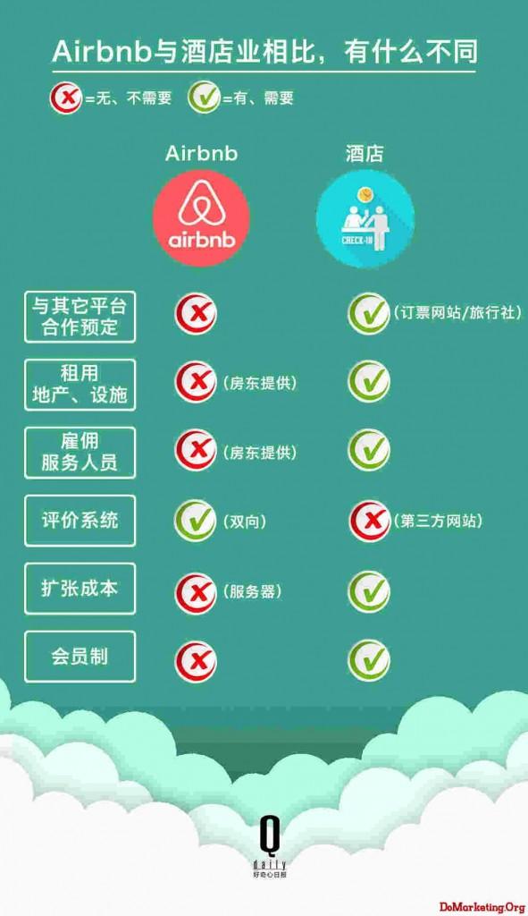 Airbnb,房間,飯店,服務