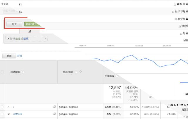 Google Analytics, Sessions 工作階段,點擊數