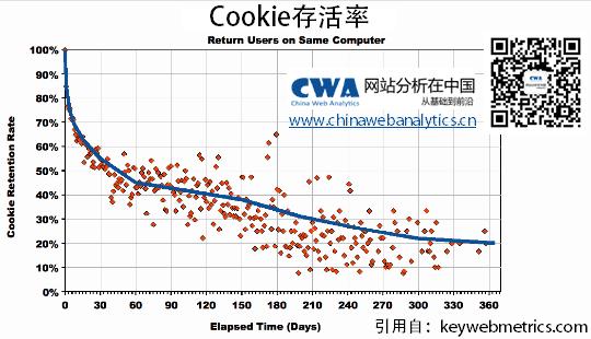 Cookie,廣告,網站
