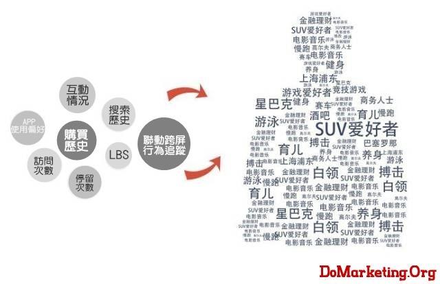 數位行銷,電商,資料分析