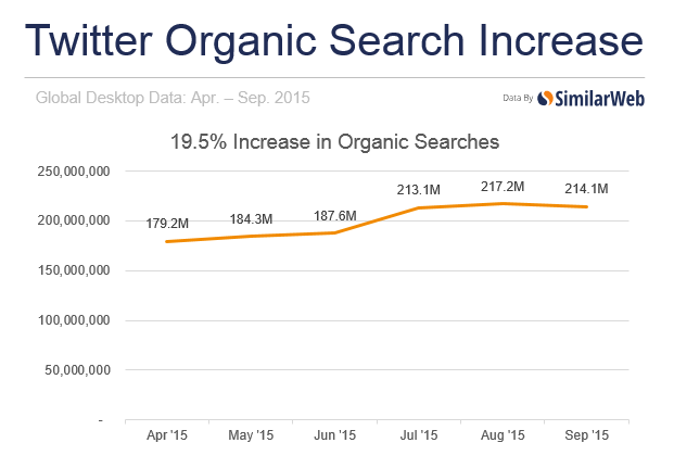 Twitter,Organic Search,自然搜尋