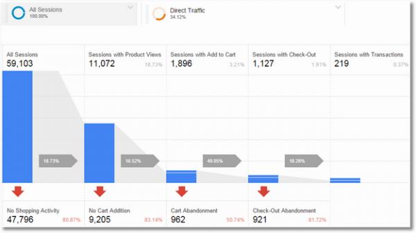 購物行為分析-直接流量區隔