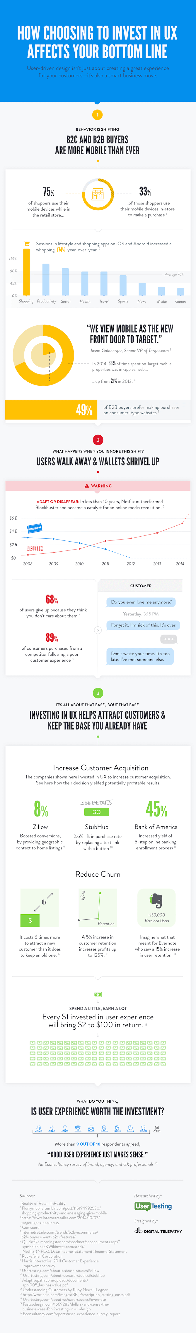 infographic below from UserTesting
