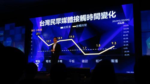 台灣民眾媒體接觸時間變化