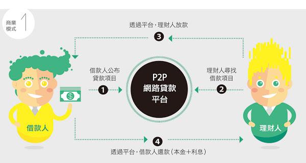 P2P網路貸款平台