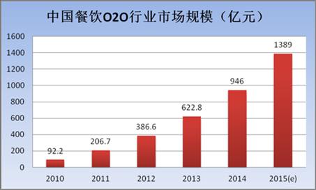 中國餐飲O2O行業市場規模增長表