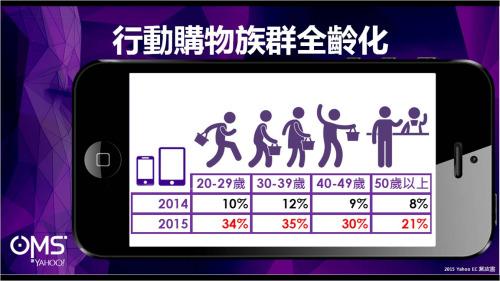 行動購物族群全齡化