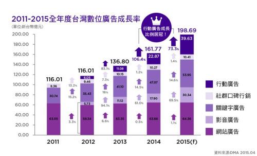 2011-2015全年度台灣數位廣告成長率