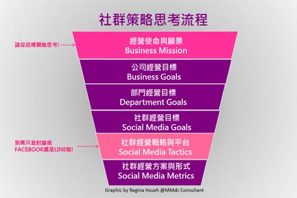 數據行銷, 品牌行銷, 社群
