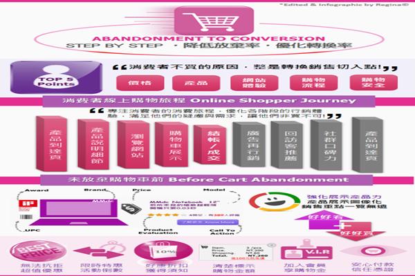 電商須知:如何優化購物車放棄率(下)