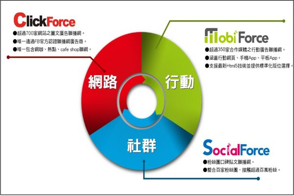 ClickforceMobiforce
