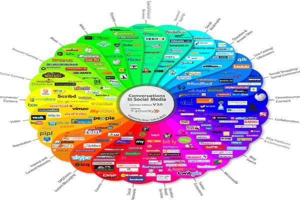 social media strategy 3