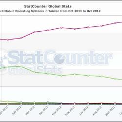 StatCounterGlobal Stats_02