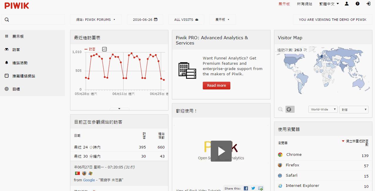 Piwik, 網站分析, ga工具