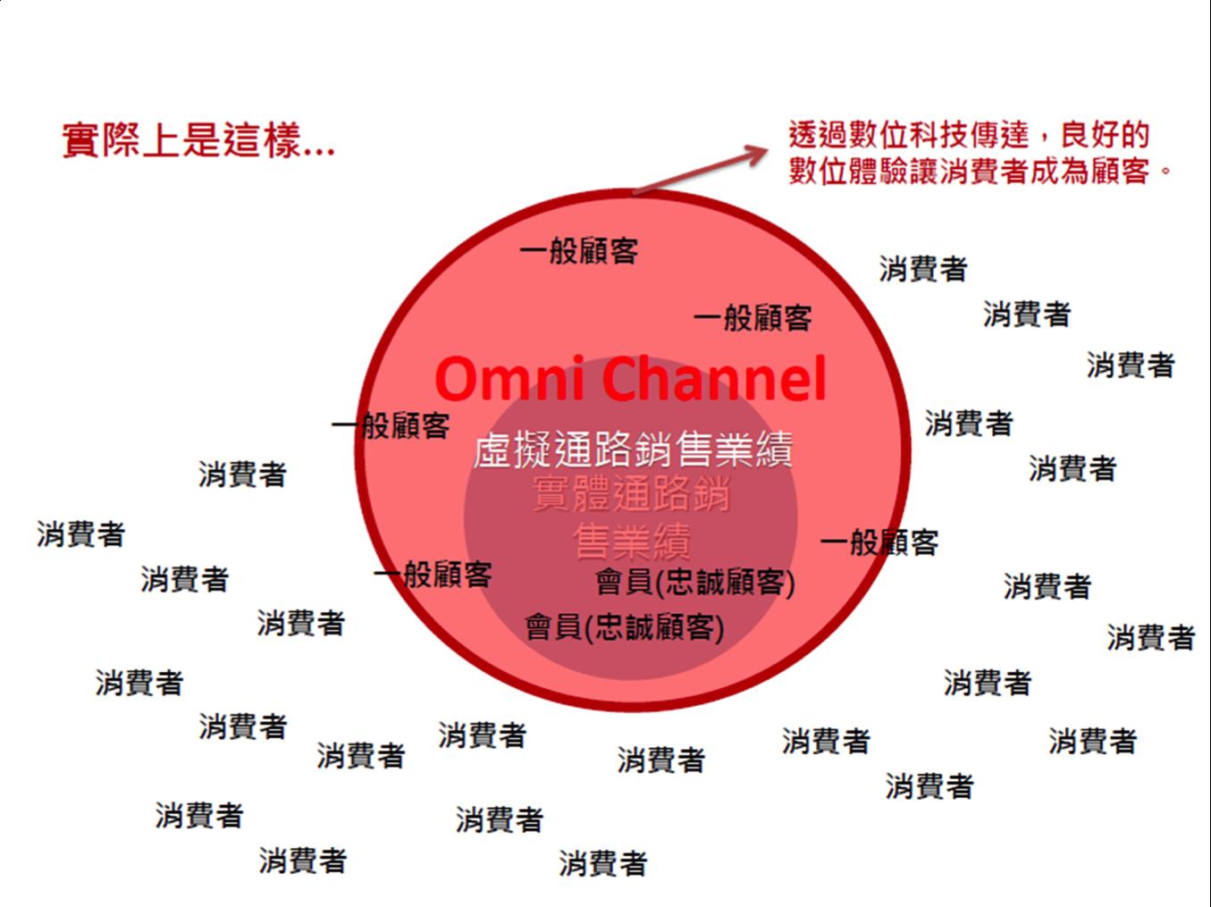 虛實整合上的戰略與佈局 by 燦坤3C 營運長 陳顯立|dcplus 數位行銷實戰家