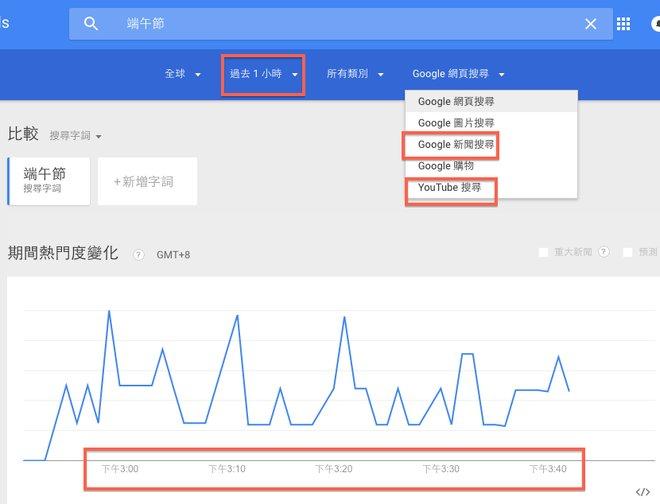google trends, 趨勢搜尋, youtube,