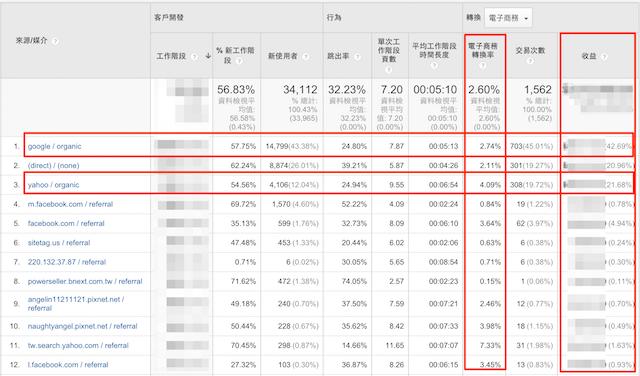 Google analytics 來源媒介的投報分析