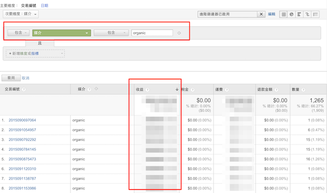 Google analytics-organic的銷售業績